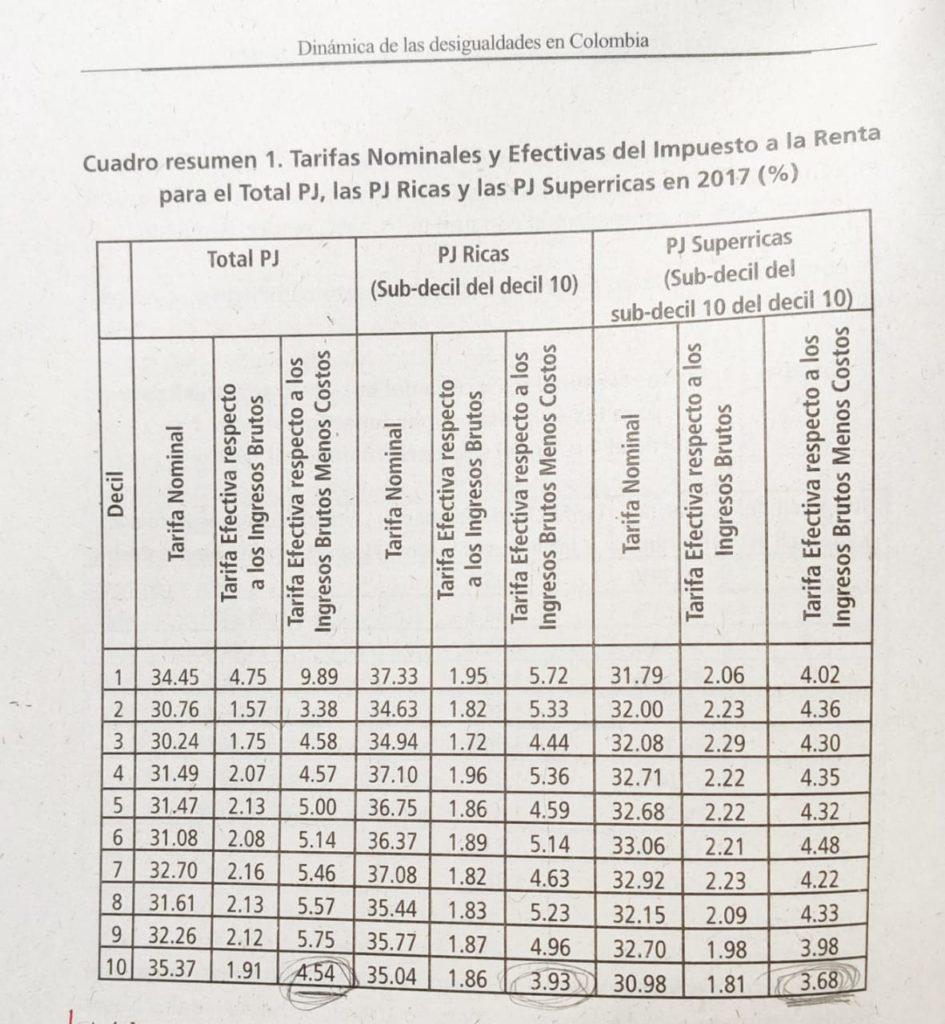Espitia, J., Garay, J. (2019). Dinámica de las desigualdades en Colombia. Ediciones Desde Abajo: Bogotá, D.C. Página 78.